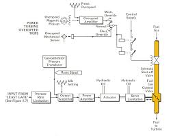 frigidaire stove wiring diagram images gas valve wiring diagram share the load equally or in proportion