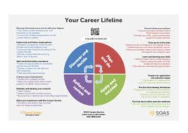 your career lifeline where are you your thinking change final careers lifeline 2015 16