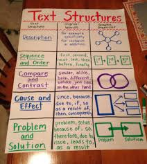 types of essay structures writing courses often require various images about anchor charts reading tips images about anchor charts reading tips
