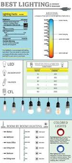 lighting living room complete guide: infographic best lighting a complete room by room guide front door blog