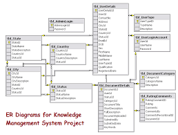 er diagrams for knowledge management system project   projectser diagrams for knowledge management system project