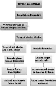framing islam an analysis of u s media coverage of terrorism figure