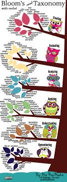 bloom s revised taxonomy action verbs infographic e learning bloom s revised taxonomy action verbs infographic