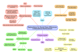 social class and educational achievement essay plan revisesociology