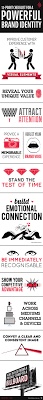 brand image 12 point checklist for a powerful brand identity infographic image bia powerful brand identity 130814
