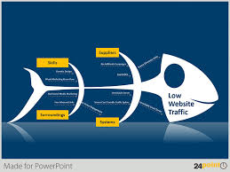 how to use the fishbone diagram in your ppt templatesishikawa diagram to solve low website traffic problem