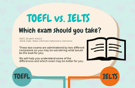 international english exams tips difference between the toefl and  since they are both english proficiency examinations are they just the same in terms of content and test styles though the two are used for english