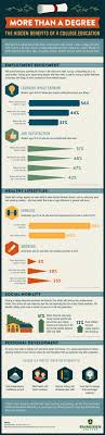 best ideas about bachelor of education online the hidden benefits of a college education infographic education college