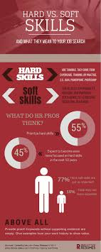 resume soft and hard skills sample cv resume resume soft and hard skills how to include hard and soft skills on your resume hard