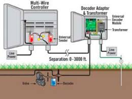 testing sprinkler wiring testing image wiring diagram commercial how tos central turf irrigation supply on testing sprinkler wiring