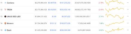 UNUS SED LEO Price Analysis : LEO token Holds 13th Position ...