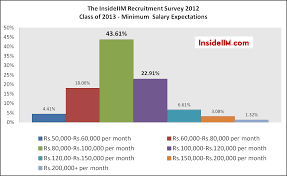recruitment survey results part ii costs of mba quite clearly