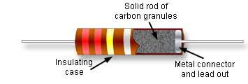 resistors information   engineering  carbon composition resistor construction from learnabout electronics