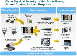 ps_tech1 corporate physical security jobs