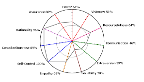 Pre-employment Testing and Personality Assessment JTPW Personality Radar Example