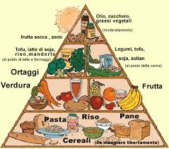 Dieta Settimanale Vegana : Fitness u nutrition for dummies dieta vegetariana benefici