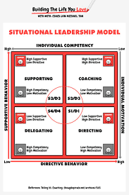 best ideas about leadership models leadership how can you use the situational leadership model in your organization business or family