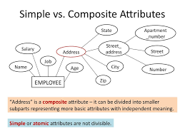 analysis and design of data systems entity relationship model composite attributes