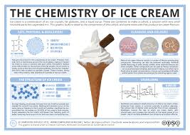 compound interest the chemistry of ice cream components ice cream chemistry
