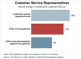 Customer Service Resume Samples  amp  Writing Guide Customer Service Job Outlook Good news