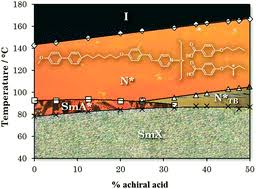 Supramolecular liquid <b>crystals</b> exhibiting a chiral <b>twist</b>-bend nematic ...