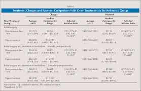 Treatment Charges and Payment Comparison With Open Treatment as the Reference Group Healio
