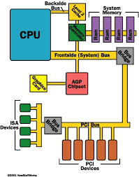 system bus vs  pci bus   how pci works   howstuffworksthe illustration above shows how the various buses connect to the cpu