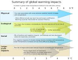 fileeffects of global warming plotted against changes in global  fileeffects of global warming plotted against changes in global mean temperaturepng