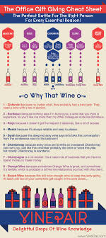 the office gift giving cheat sheet for wine vinepair click to view the full sized version