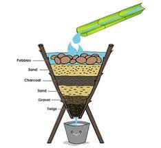 Image result for free images of charcoal water filters