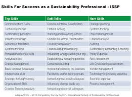 the competencies required for sustainability three perspectives only last week net impact together the world environment center released business skills for a changing world spotlighting business skills required