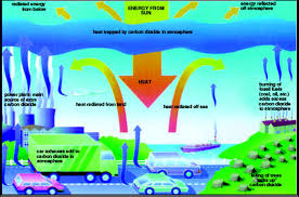 best images about global warming research paper 17 best images about global warming research paper fukushima and charts