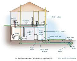 best images of sewer diagram for house   house sewer line    plumbing drain pipe diagrams