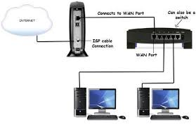 network setup diagram photo album   diagramscollection network setup diagram pictures diagrams