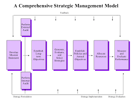 concepts of strategic management    formulating strategies