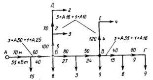 Как правильно рассчитать ток при выборе сечения проводов и ...
