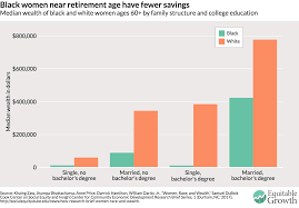 the vast wealth gap between black and white women in the united the median wealth levels of single black women ages 60 and older a college degree is 11 000 compared to a whopping median of 384 400 for their white