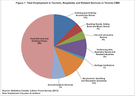 tourism industry sector support business economy city of figure 1 tourism employment chart