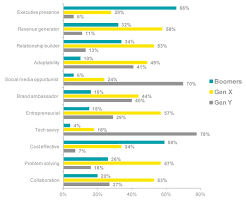 The Strengths And Weaknesses Of Millennials, Gen X, and Boomers ... EY management characteristics