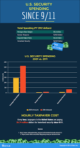 essay on terrorism blog ultius u s security spending since 9 11 infographic