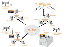 collection wan network diagram pictures   diagramscollection wide area network diagram pictures diagrams