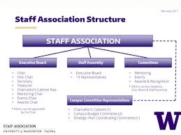 staff association uw tacoma or individual job categories represented by other professional organizations the uwtsa is officially recognized by uw tacoma but is self supporting and