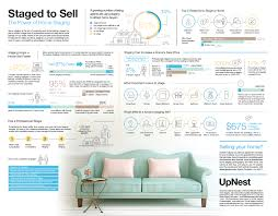 upnest infographic the power of home staging jpg home staging