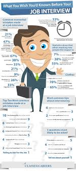 top marketing job interview questions com a list of 10 most common mistakes candidates make at a job interview are outlined in the following infographic additional tips and statistics can be found