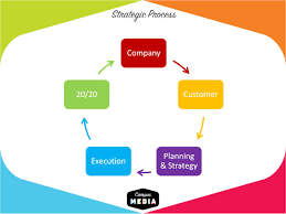 gen y college marketing tactics trends campus media s strategic process