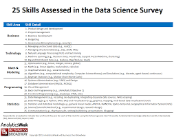 top skills in data science data science skills and possessing proficiency in the skills