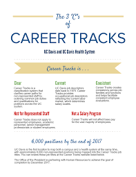 human resources career tracks infographic about career tracks