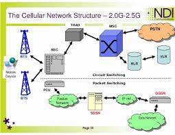 introduction to cellular networks    modulation techniques