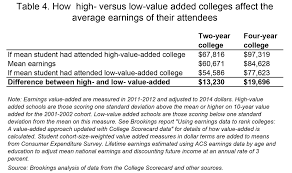 what colleges do for local economies a direct measure based on assuming the earnings differences after 10 years of attendance hold up for the rest of the attendees working lives a net present value estimate can be