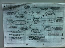 macbeth plans and questions banagher college english blog macbeth disorder plan